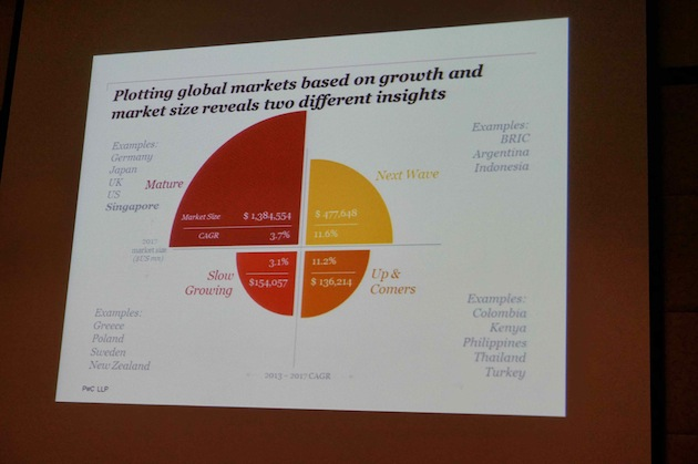 1.Global Market Plot