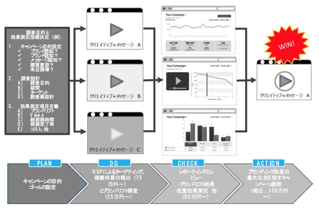 出稿・調査プランのPDCAイメージ図