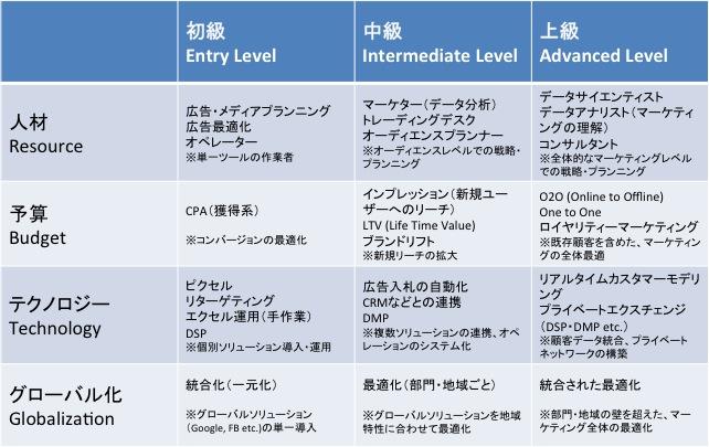 (図)プログラマティック導入の3フェーズ