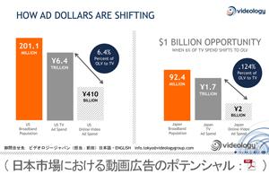 日本市場における動画広告のポテンシャル