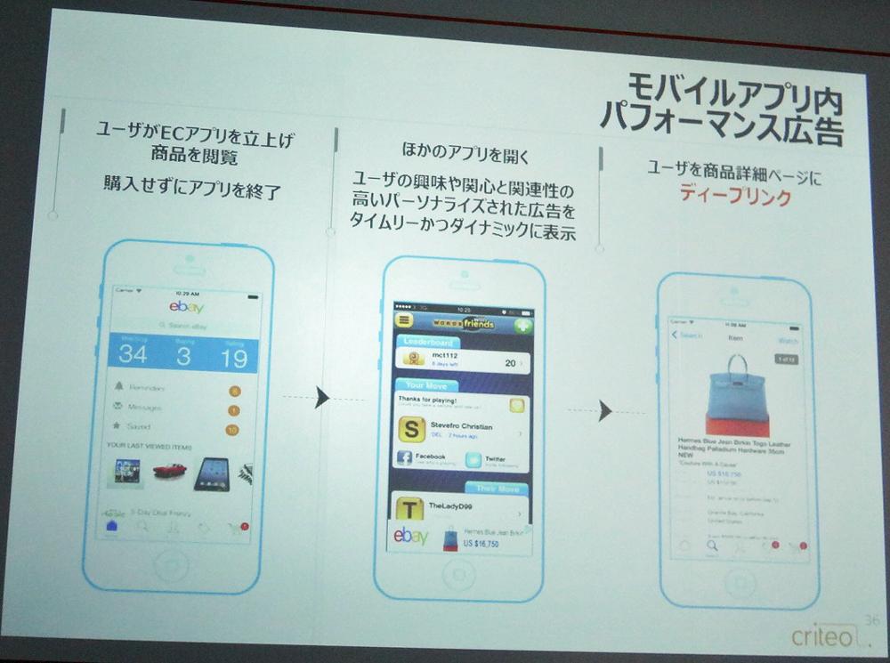 図2 モバイルアプリ内パフォーマンス広告