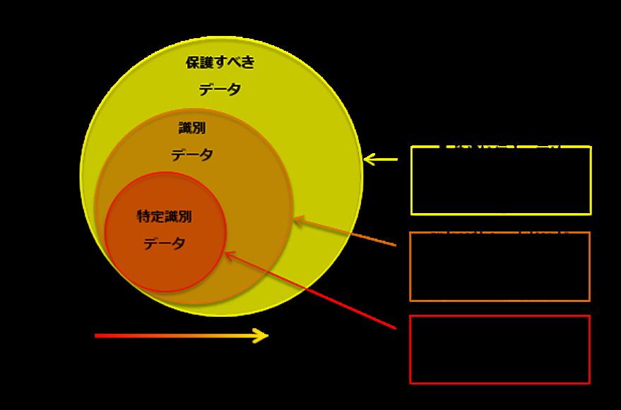 Fig 1. 個人に関連するデータの種別と個人情報保護法改正の方向性