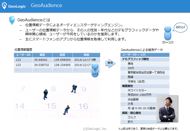 GeoAudienceとは
