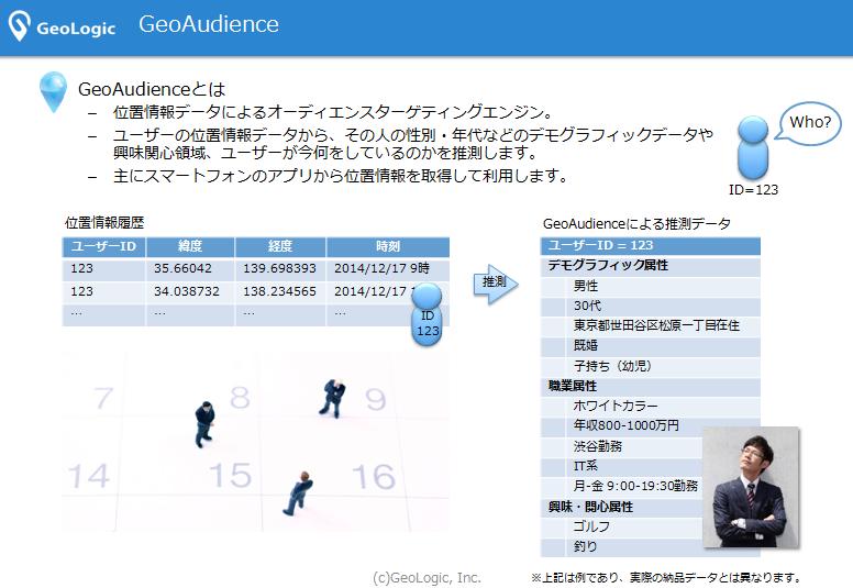 GeoAudienceとは