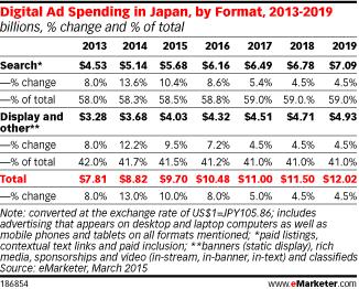 Digital Ad Spending in Japan, by Format, 2013-2019