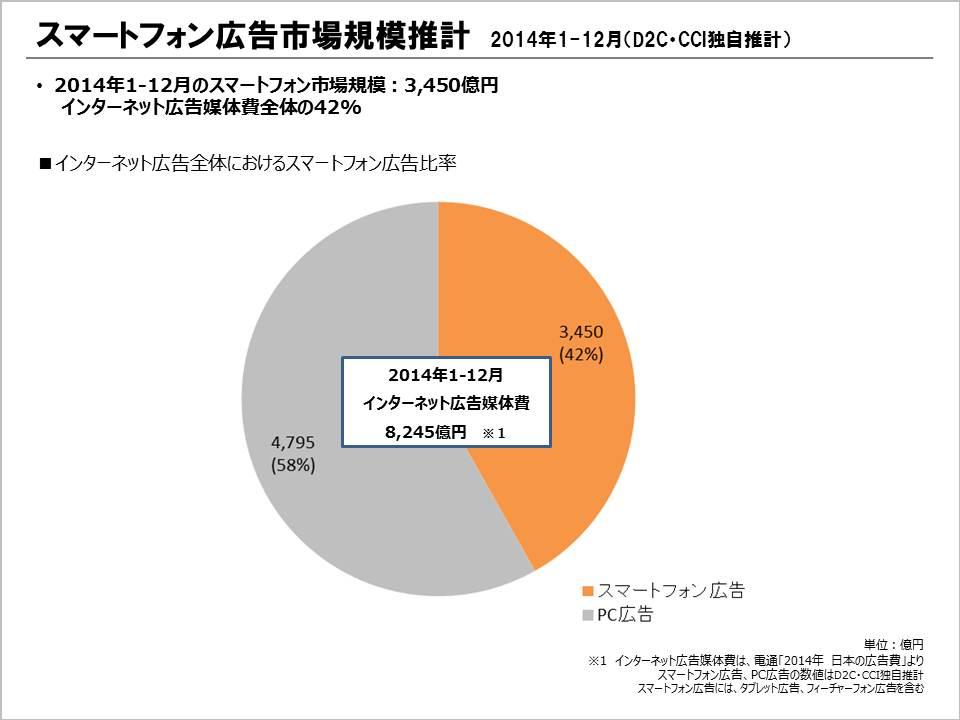 スマートフォン広告市場規模推計(2014年1-12月)インターネット広告全体におけるスマートフォン広告比率