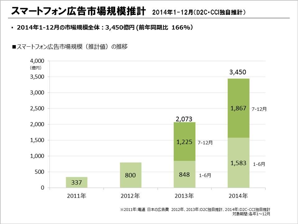 スマートフォン広告市場規模推計(2014年1-12月)スマートフォン広告市場規模(推計値)の推移