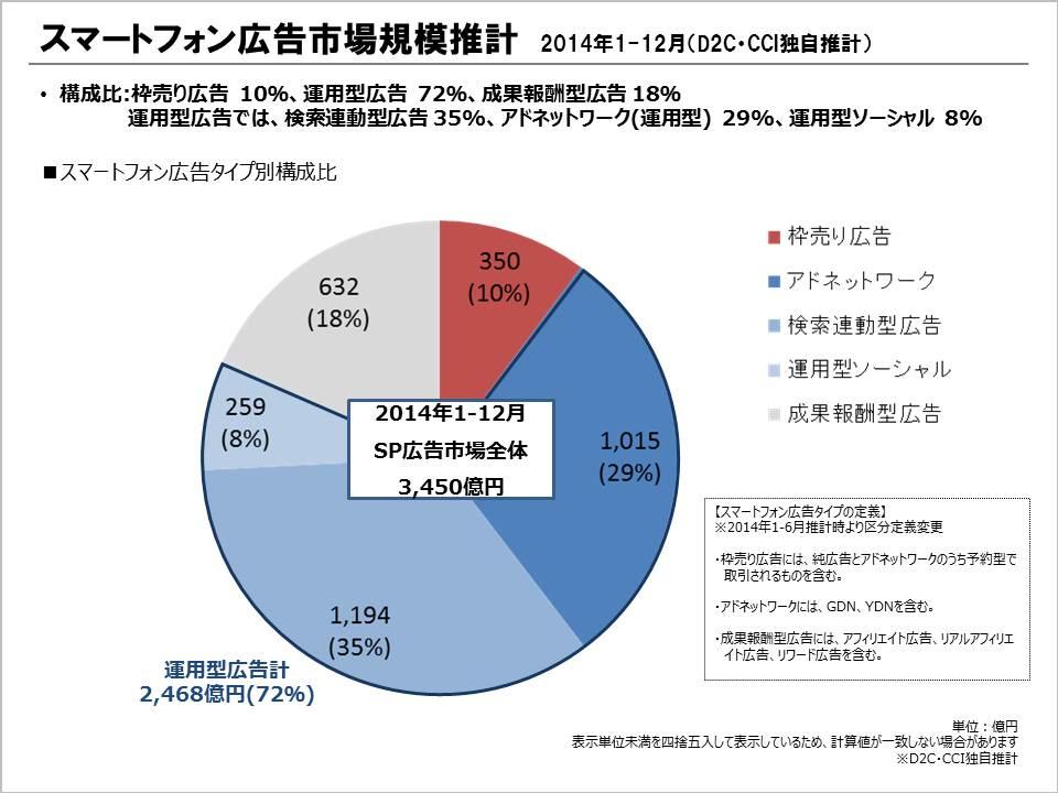 スマートフォン広告市場規模推計(2014年1-12月) スマートフォン広告タイプ別構成比