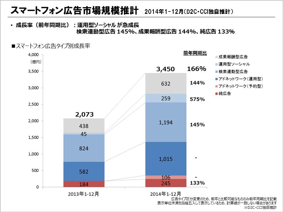 スマートフォン広告市場規模推計(2014年1-12月) スマートフォン広告タイプ別成長率