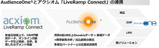 AudienceOneとアクシオム「LiveRamp Connect」の連携