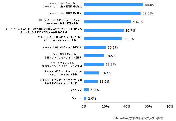 2015年のスマートフォン広告市場のトレンド見通し(n=460)