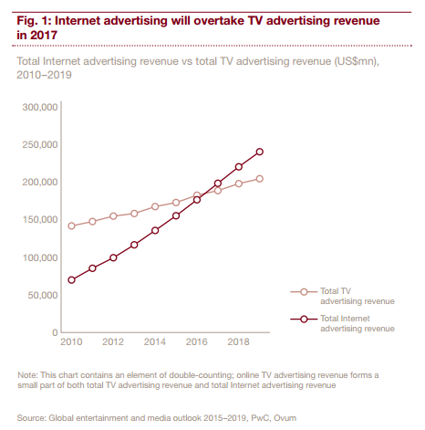 Fig.1:Internet advertising will overtake TV advertising revenue