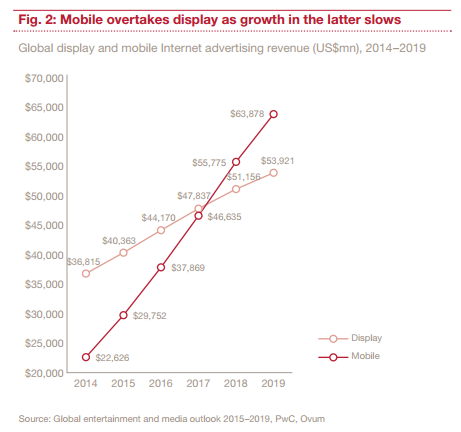 Fig.2: Mobile overtakes display as growth in the latter slows