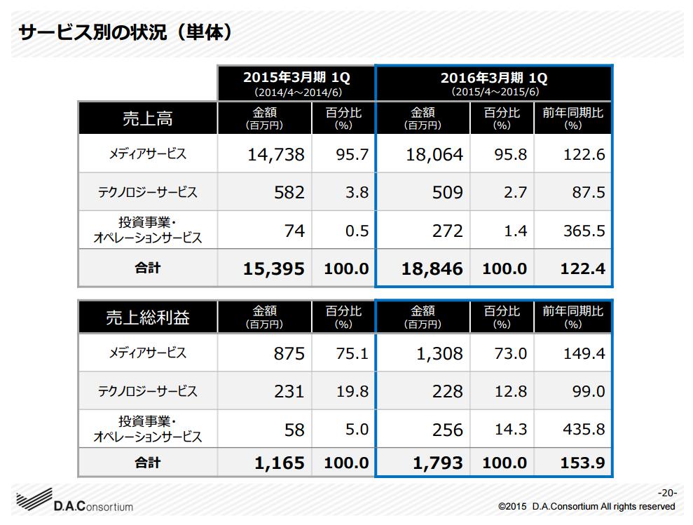 DAC-news_080715-図2