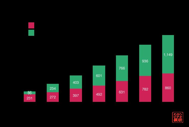 動画広告市場規模推計<デバイス別>(2014年-2020年)