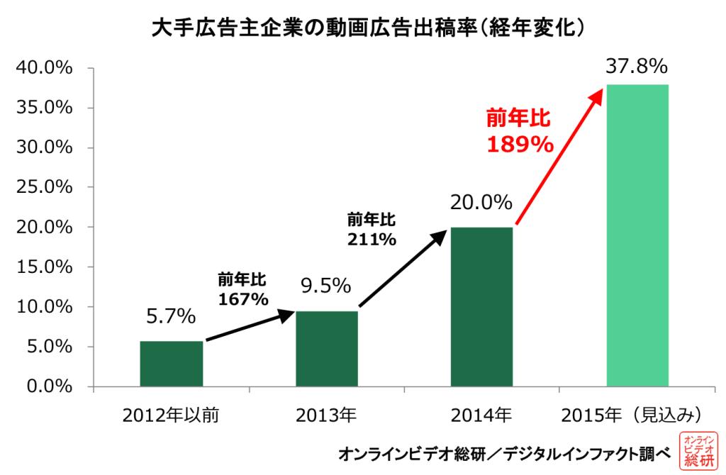 大手広告主企業の動画広告出稿率(経年変化)