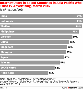 Intrnet Users In Select Countries In Asia-Pacific Who Trust TV Advertising, March 2015