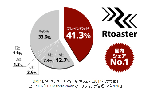 Rtoaster :DMP市場:ベンダー別売上金額シェア(2014年度実績)