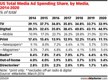 US Total Media Ad Spending Share, by Media, 2014-2020