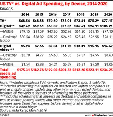 US TV* vs. Digital Ad Spending, by Device, 2014-2020