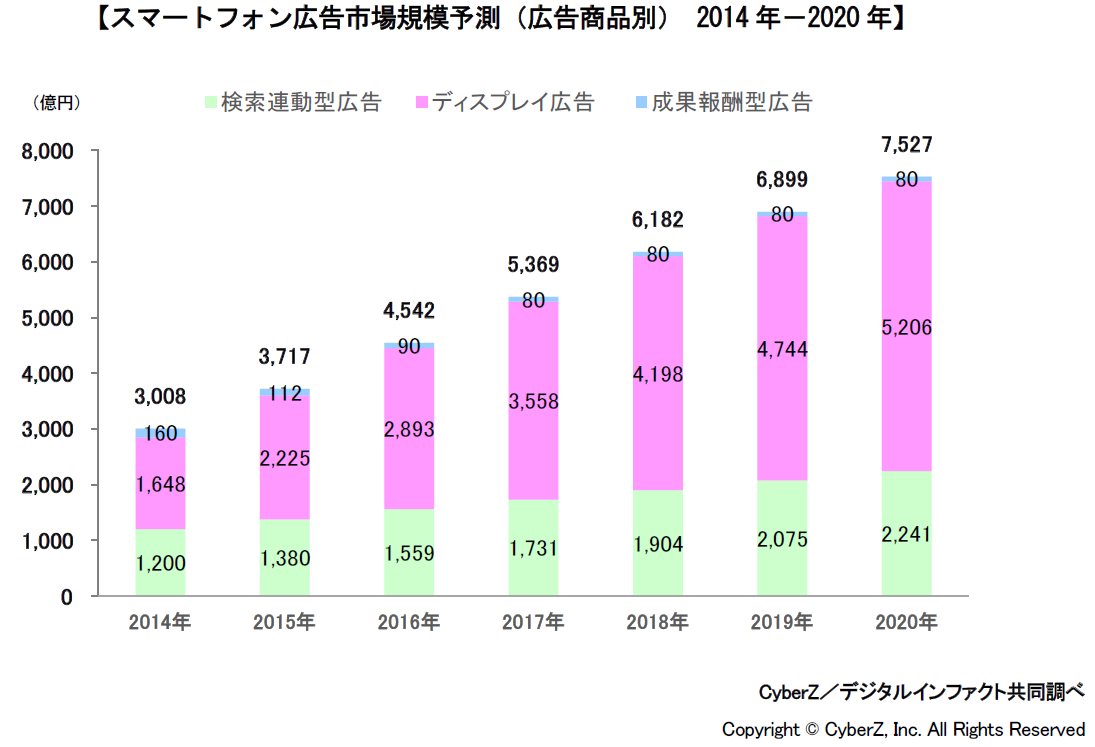 スマートフォン広告 市場規模予測(広告商品別) 2014年-2020年