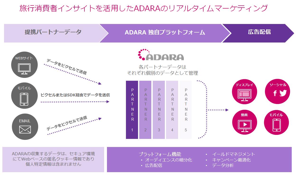 旅行消費インサイトを活用したADARAのリアルタイムマーケディング