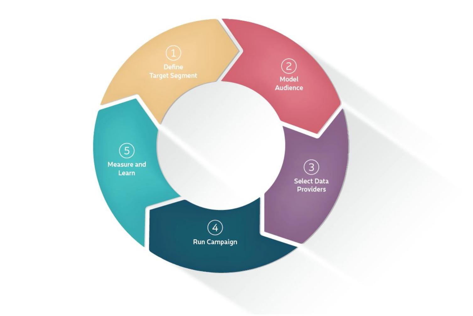 AdSquare-Audience-Data-Handling