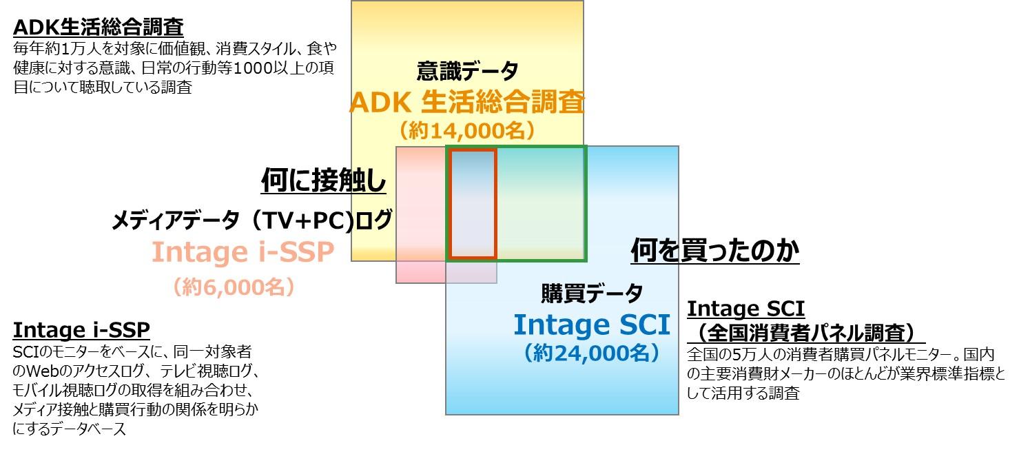 ADK生活総合調査