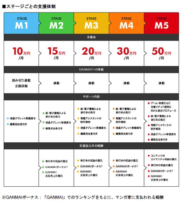 (図)ステージごとの支援体制