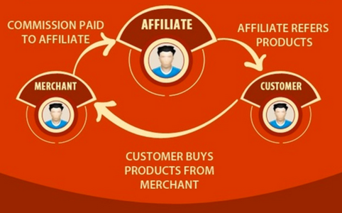 Affiliate-Marketing-Model