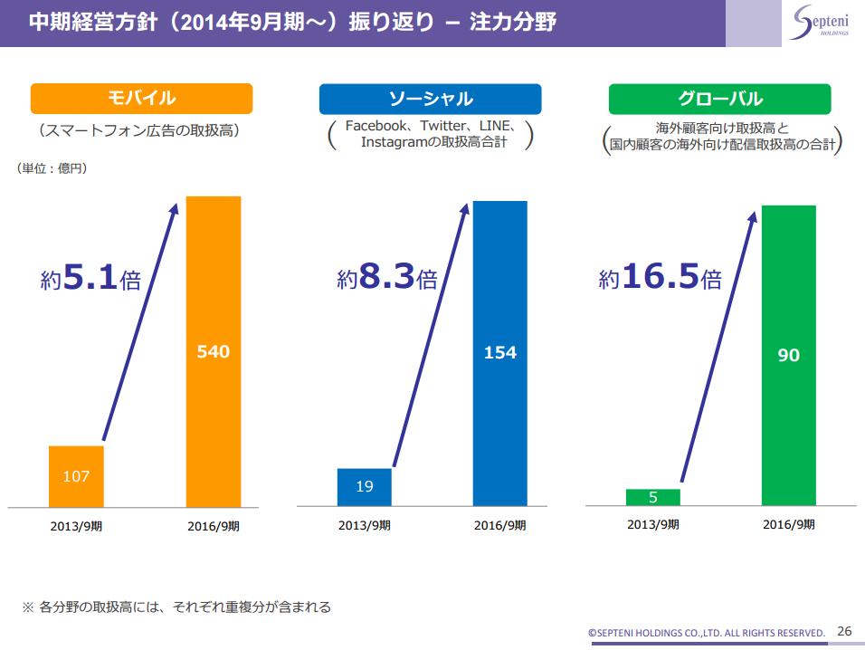 中期経営方針(2014年9月期~)振り返り - 注力分野