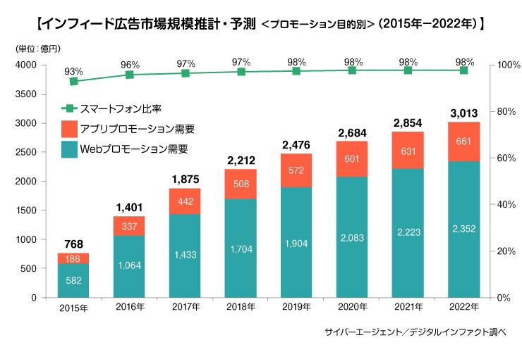 図:インフィード広告市場規模推計・予測