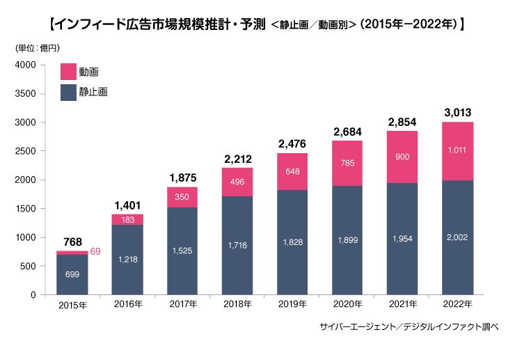 図:インフィード公告市場規模推計・予測