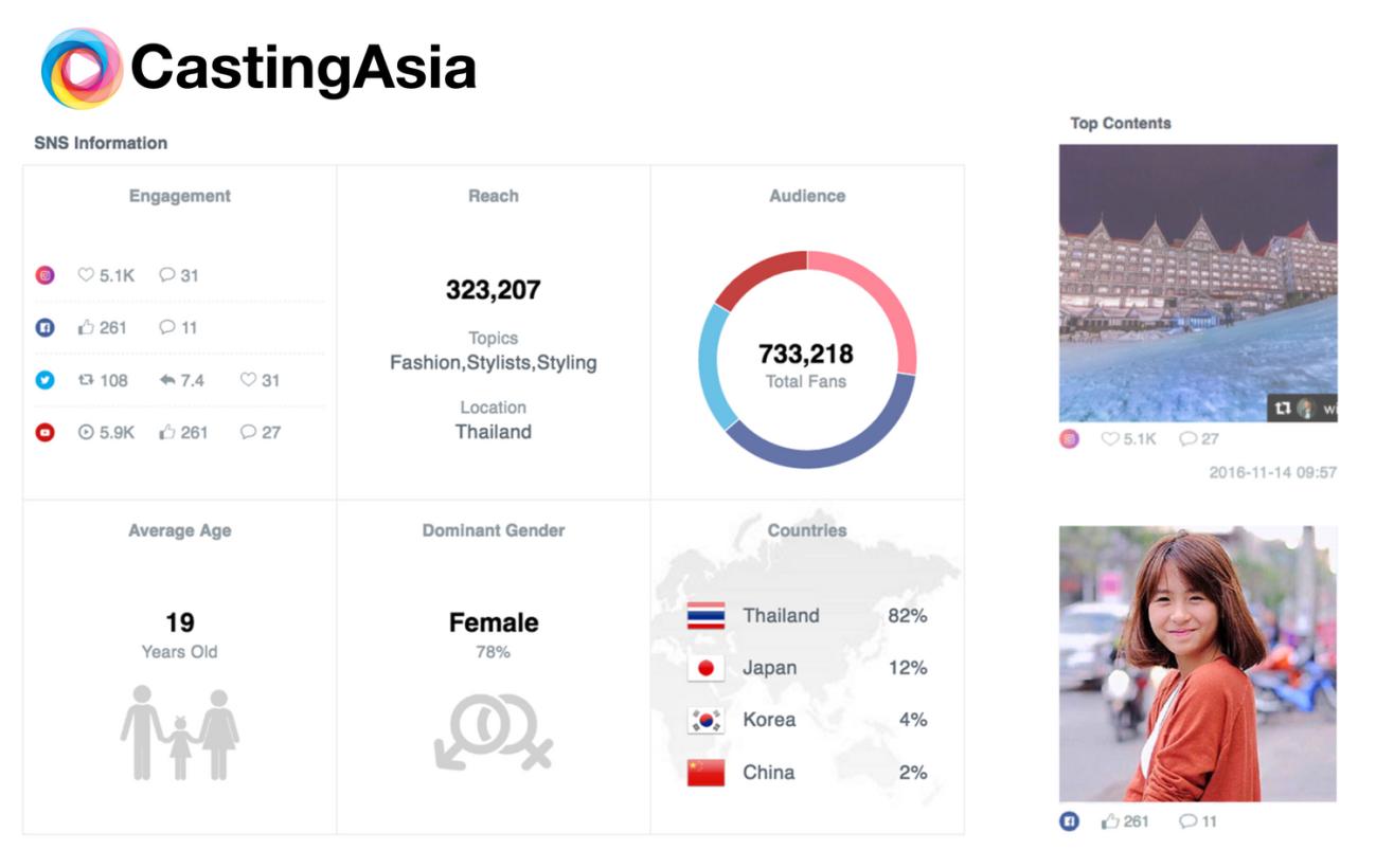 図:CastingAsia