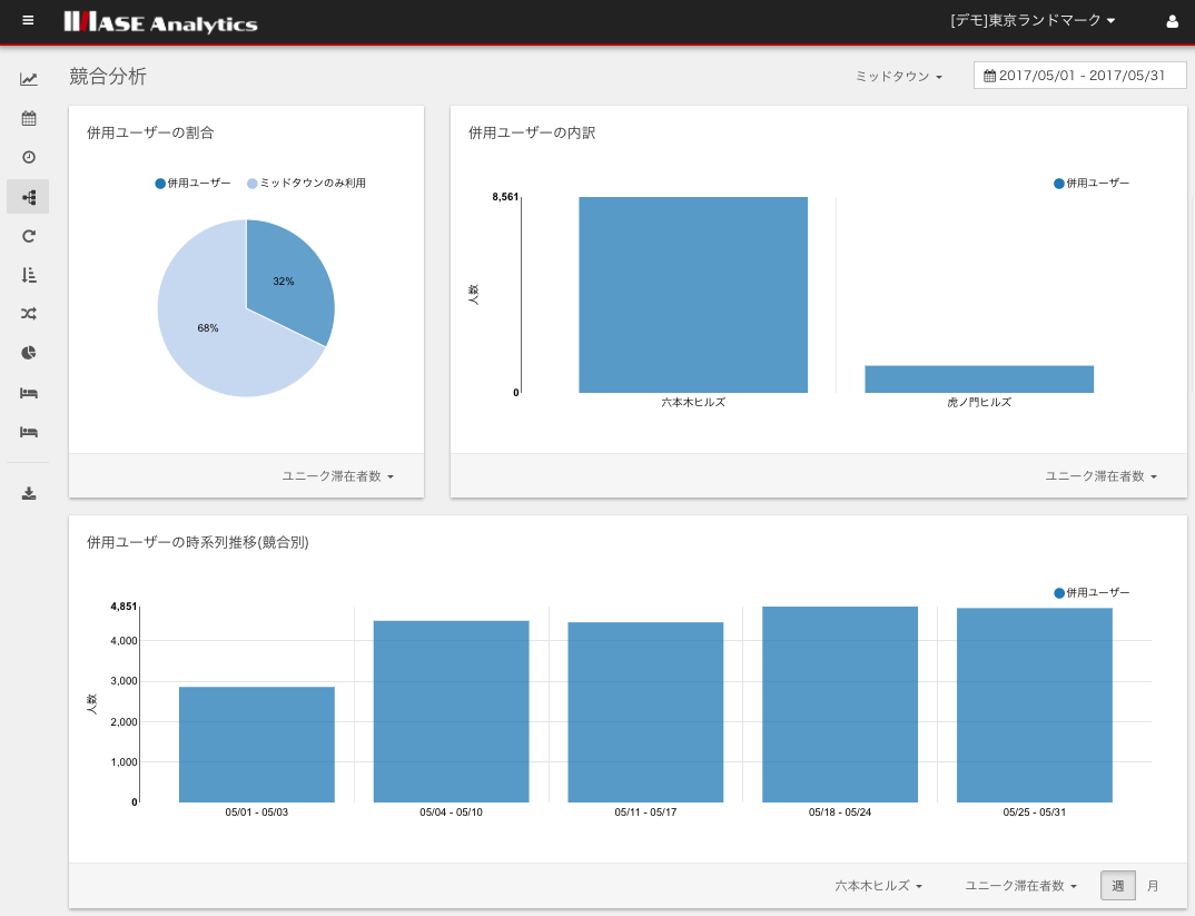 ASE Analyticsデモ画面(競合分析イメージ)