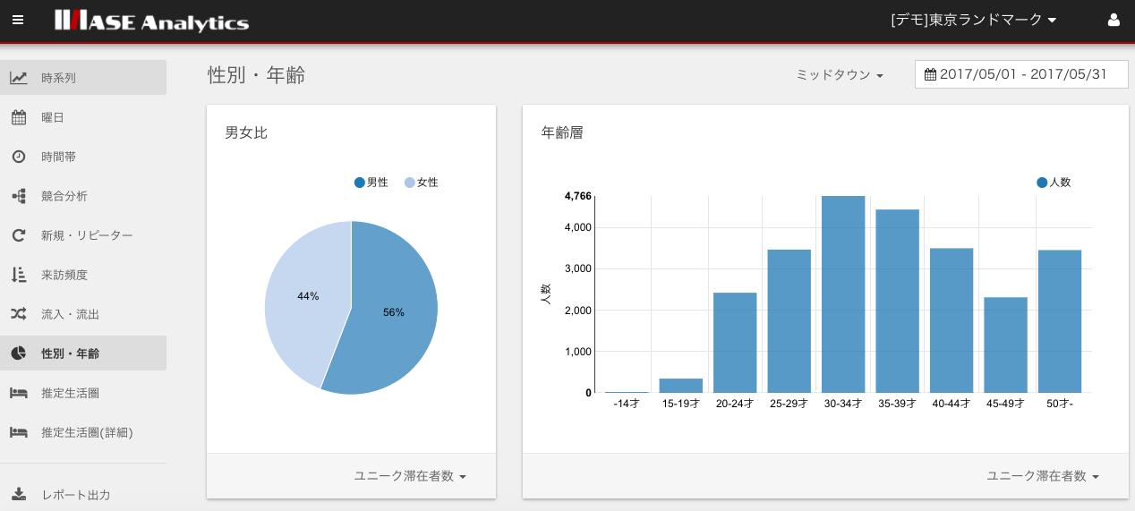 ASE Analyticsデモ画面(性別・年齢分析イメージ)