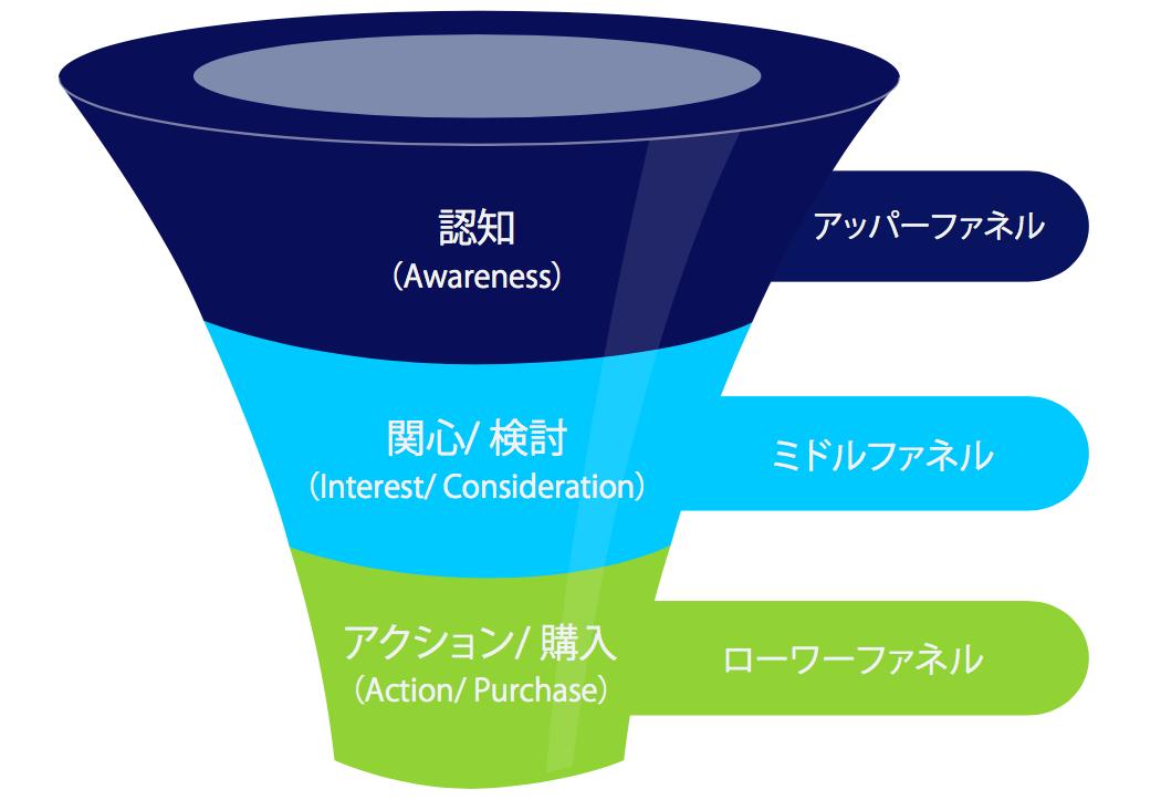 図1 マーケティングファネル