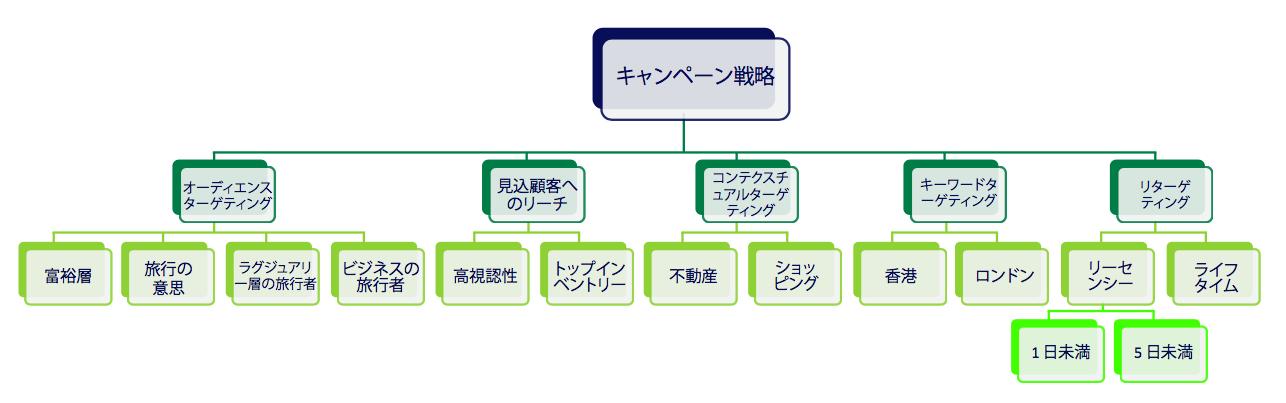 図2 キャンペーン戦略事例