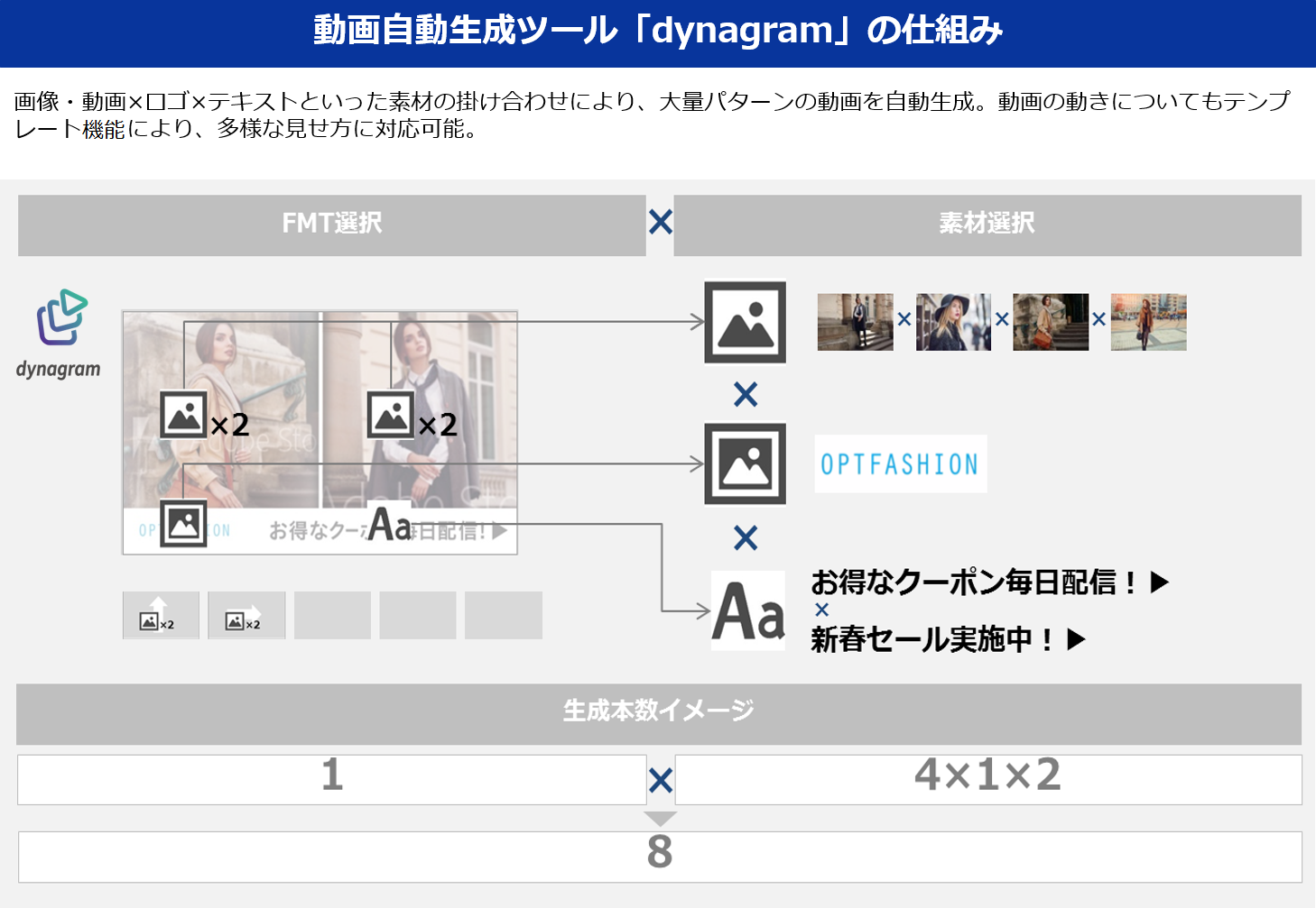 図1:動画自動生成ツール「dynagram」の仕組み
