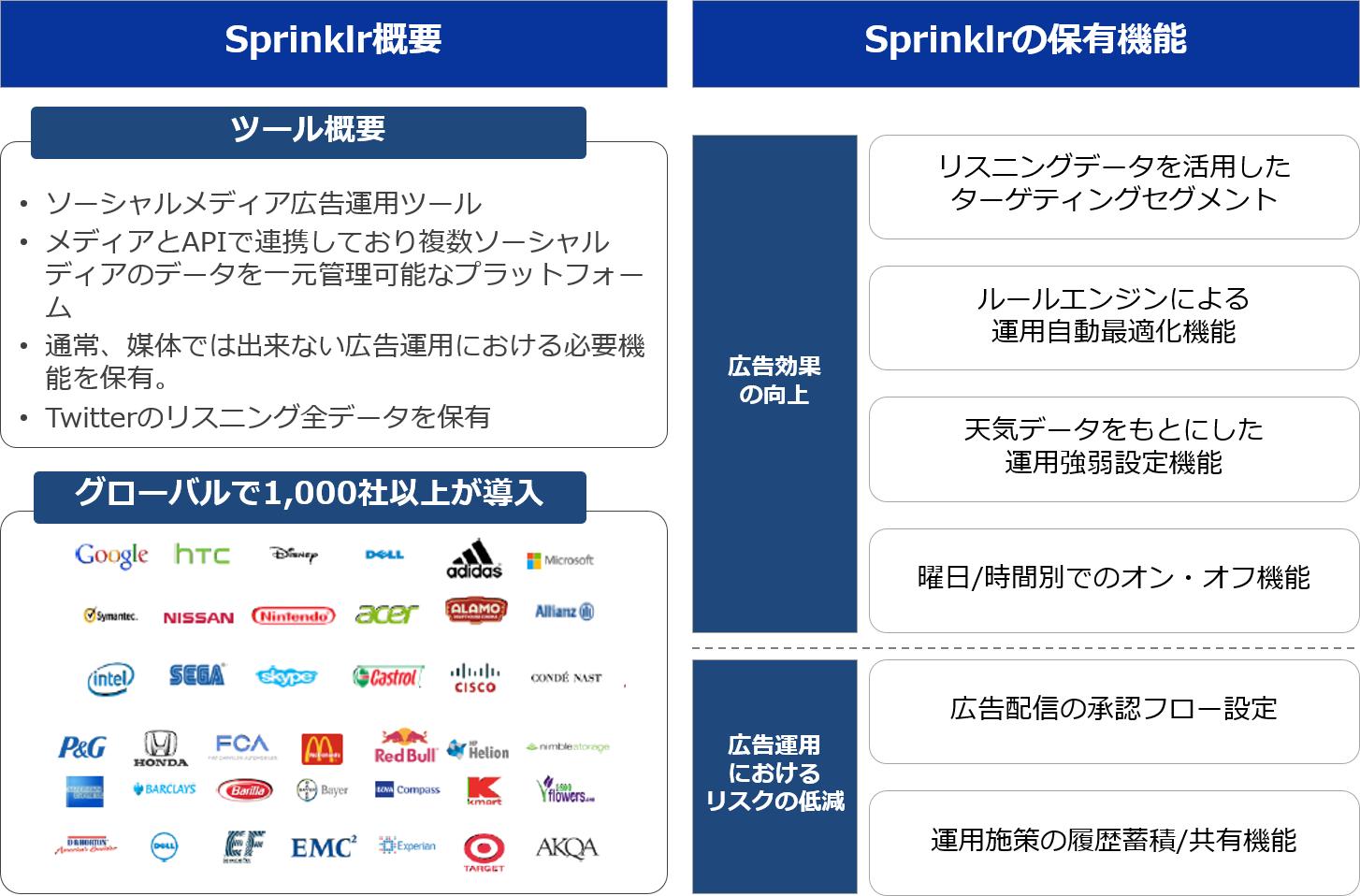 図2:Sprinklr概要、保有機能
