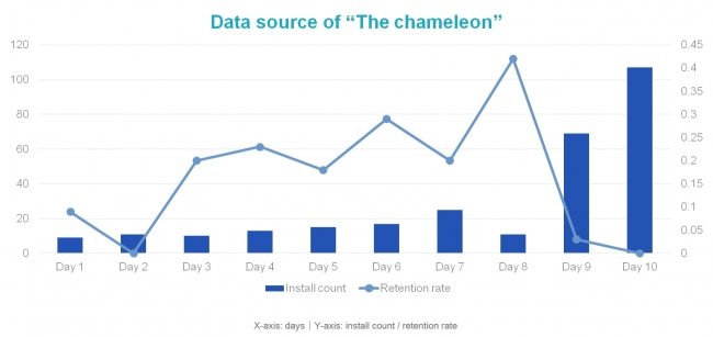 "Data source of ""The chameleon"""