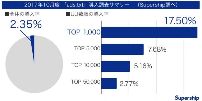 図:Ads.text_Supership