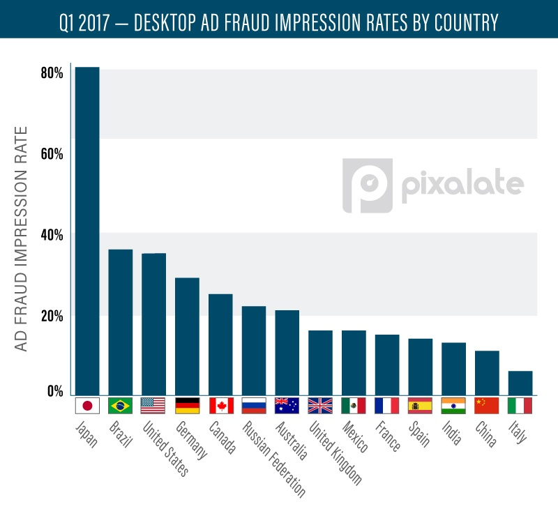 図1:Q1 2017-DESKTOP AD FRAUD IMPRESSION RATES BY COUNTRY