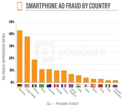 図2:SMARTPHONE AD FRAUD BY COUNTRY