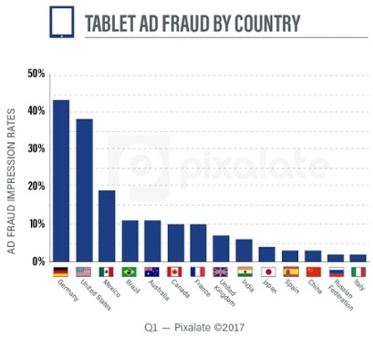 図3:TABLET AD FRAUD BY COUNTRY