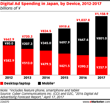 図4:Digital Ad Spending in Japan, by Device, 2012-2017