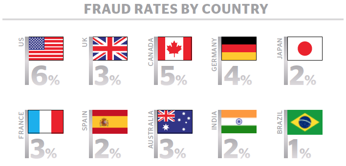図6:FRAUD RATES BY COUNTRY