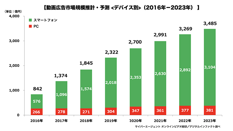 動画広告市場推計・予測<デバイス別>(2016-2023年)