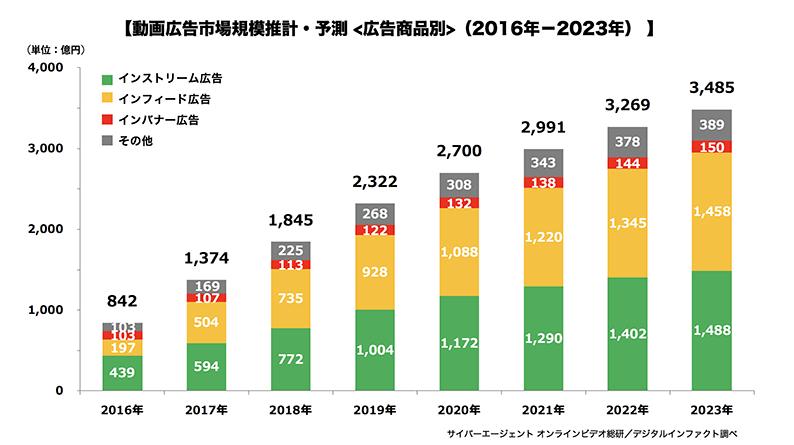 動画広告市場推計・予測<広告商品別>(2016-2023年)