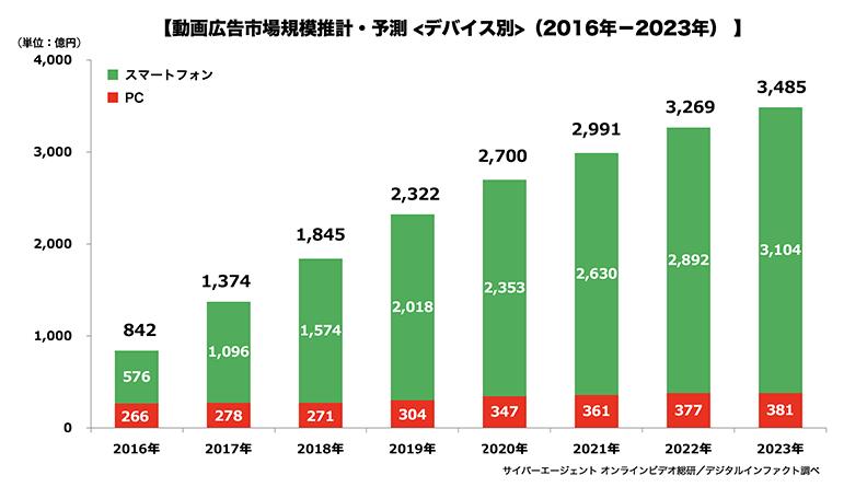 動画広告市場規模推計・予測<デバイス別>(2016年-2023年)